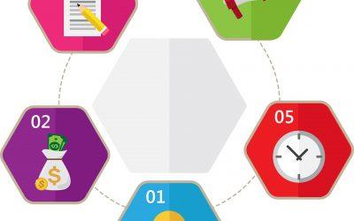 Comment faire une Mind Map : Mind Mapping pour les débutants
